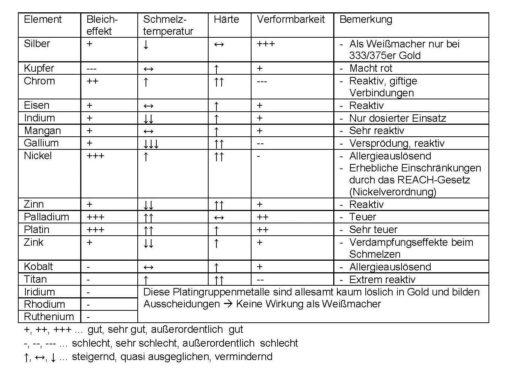 Tabelle_Legierungen_Bleich