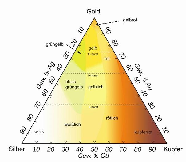 Farbdiagramm Gold-Silber-Kupfer