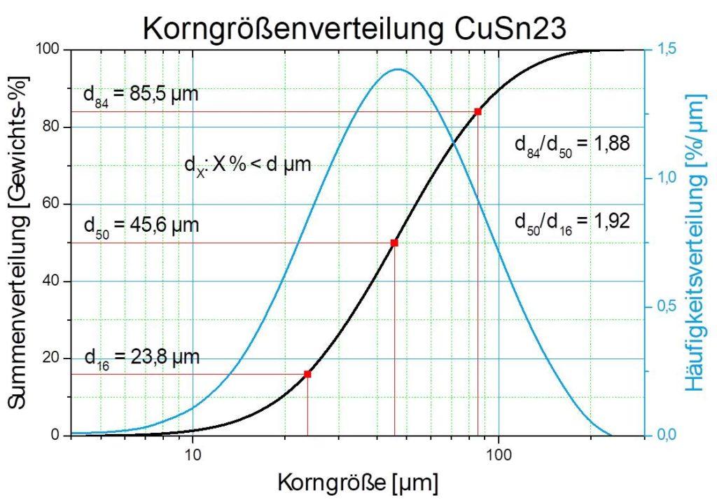 Diagramm Partikelgrößenverteilung  veranschaulicht anhand der Korngrößenverteilung
