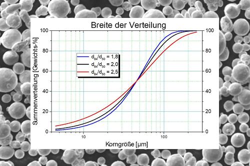 Edelmetallpulver, Wie wirkt sich Partikelgrößenverteilung aus