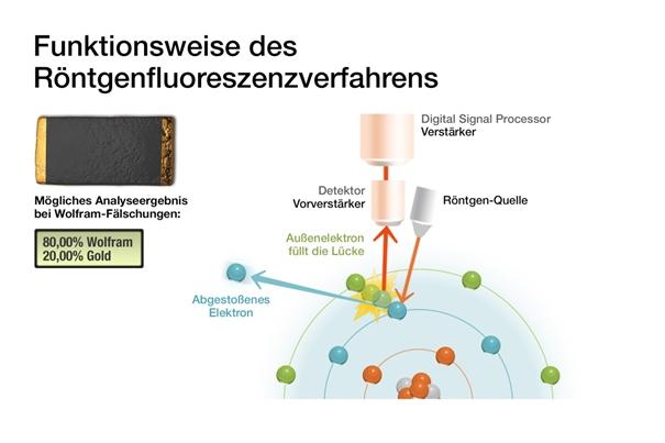 Roentgenfluoreszenzverfahren zur Prüfung auf Goldbarren_Fälschung