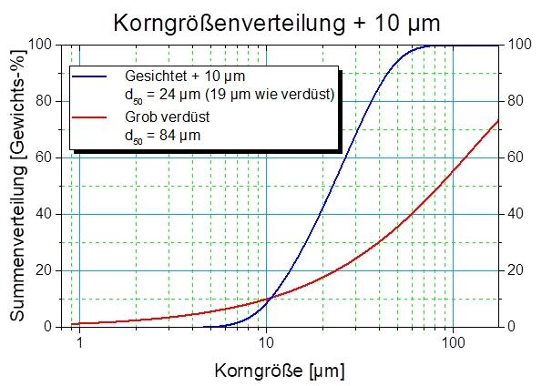 Edelmetallpulver, Partikelgrößenverteilungen